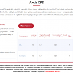eTrader Akcie CFD